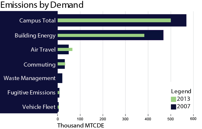 Emissions by Demand