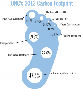 UNC's 2013 Carbon Footprint