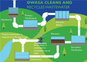 OWASA Cleans and Recycles Wastewater