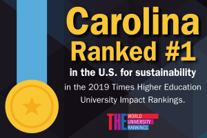 Carolina Ranked #1 in U.S. for Sustainability Graphic