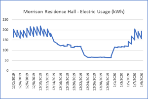 Morrison Residence Hall Electricity Usage