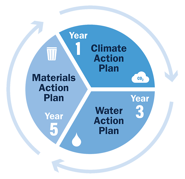 Action Plan - Year 1: GHG Focus, Year 3: Water Focus, Year 5: Waste Focus