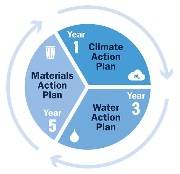 Action Plan - Year 1: GHG Focus, Year 3: Water Focus, Year 5: Waste Focus