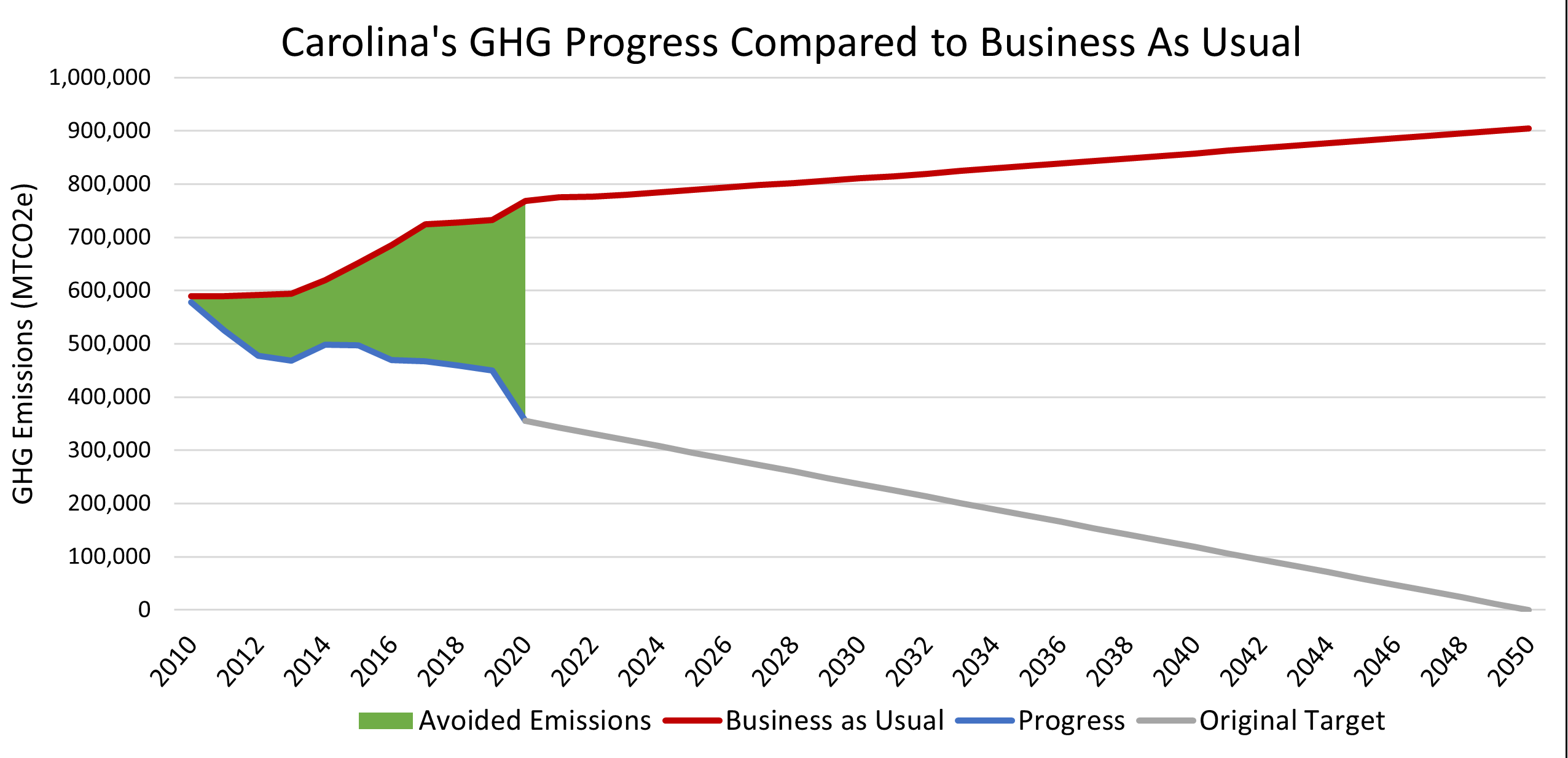 Line graph displaying UNC-Chapel Hill's GHG Emissions as compared to business as usual