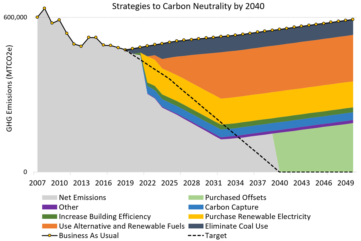 Line Graph displaying projected Net GHG Emission Reductions by 2040 as compared to Business as Usual